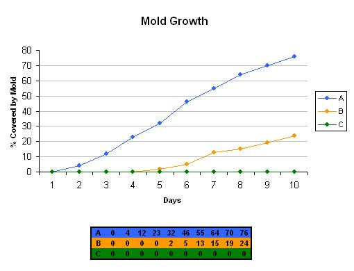 Mold Growth - Graph