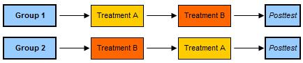 Counterbalanced Measures Design 2x2