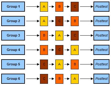 Counterbalanced Measures Design 6x3