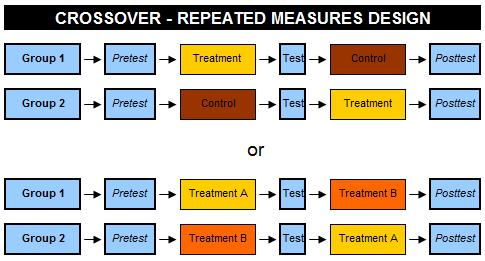 Crossover - Repeated Measures Design