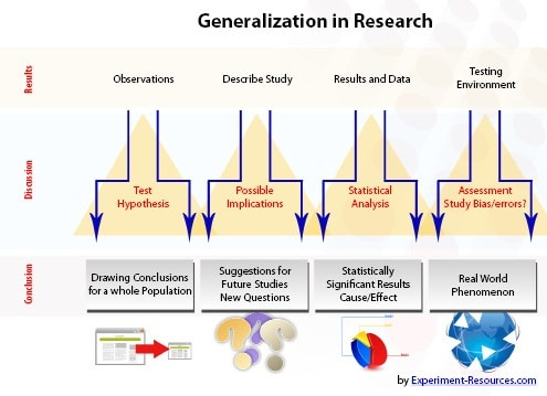 Generalization in Research
