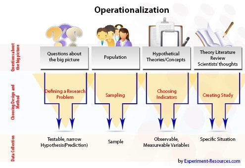 Operationalization in Research