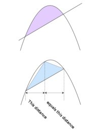 Parabolic Segment and Inscribed Triangle