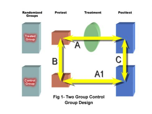 Pretest Posttest Design With Control Group