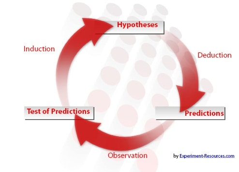 Reasoning Cycle - Scientific Research