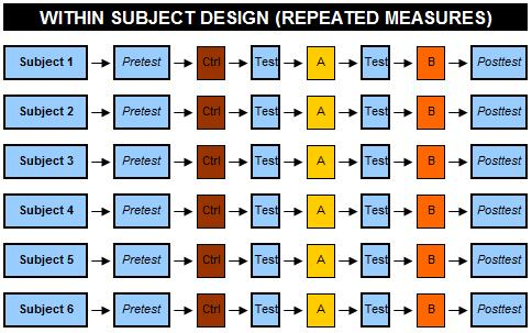 Repeated Measures Design