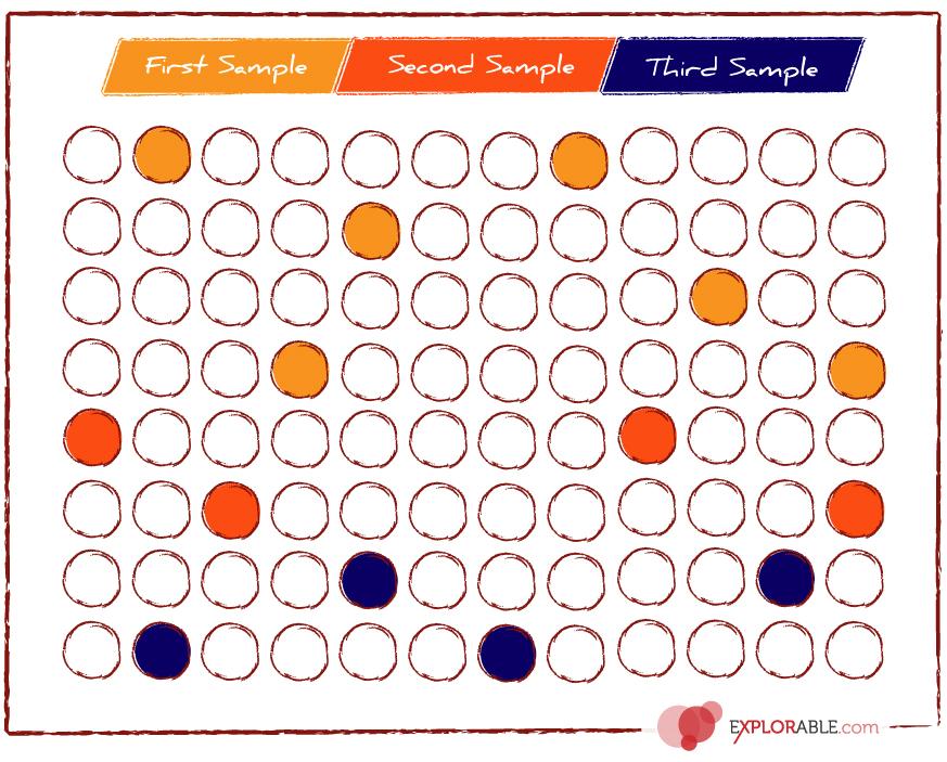 Sequential Sampling Method
